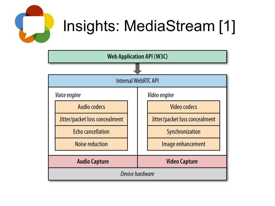 Insights: MediaStream [1]